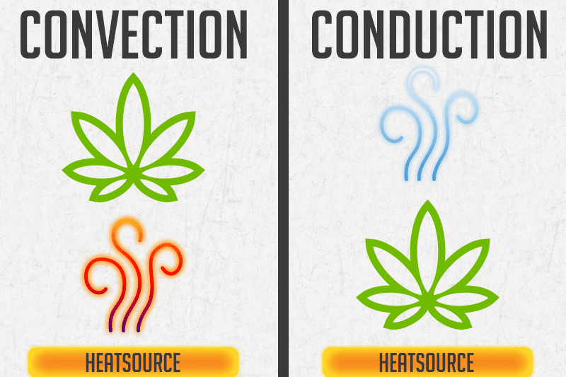 Convection-Conduction