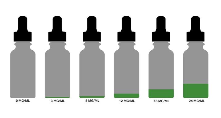Vape Juice Nicotine Levels for Dummies | The Kind Pen